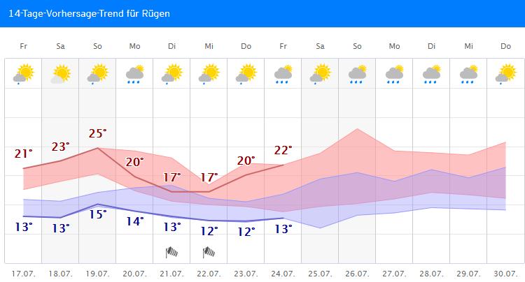 Wetter In Binz 14 Tage