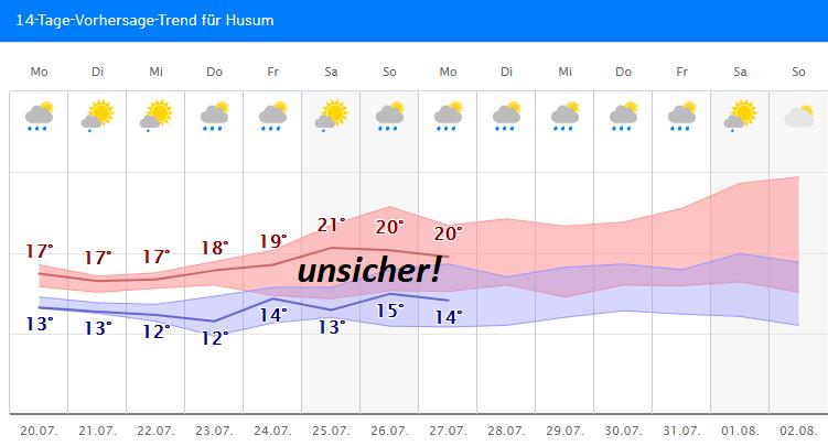 Wetter.Com Husum