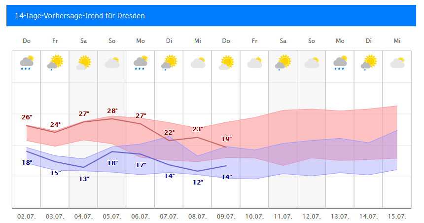 Wetter In Dresden 14 Tage Trend