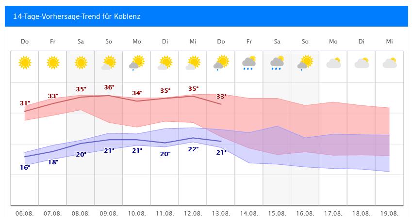 Koblenz Wetter 14 Tage