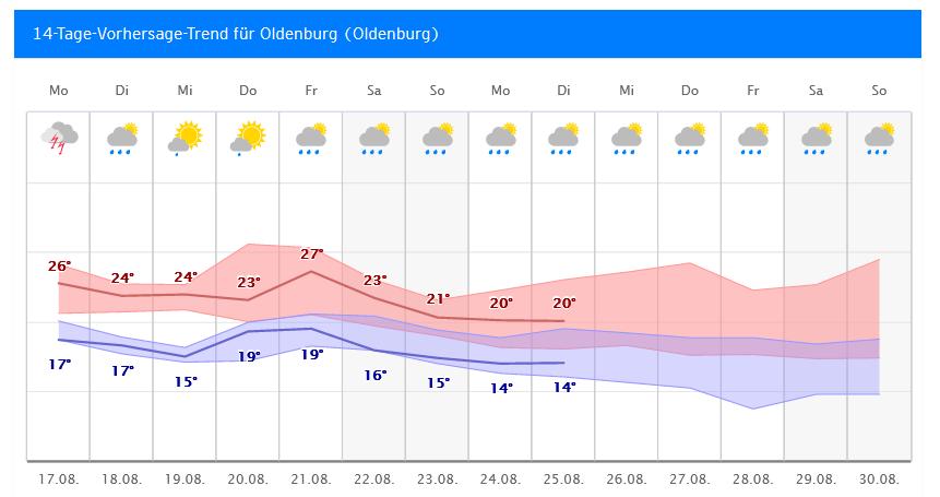 Wetter.Com Oldenburg