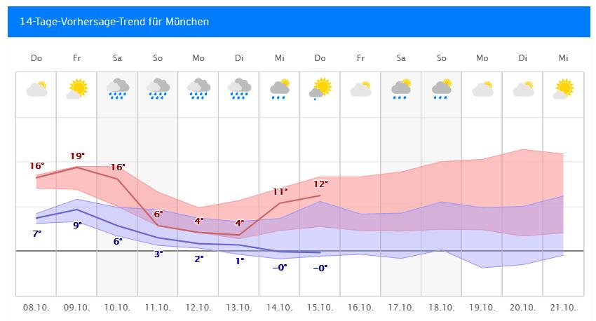 Wetter Koblenz 14 Tage Trend