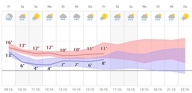 Wettercom Darmstadt