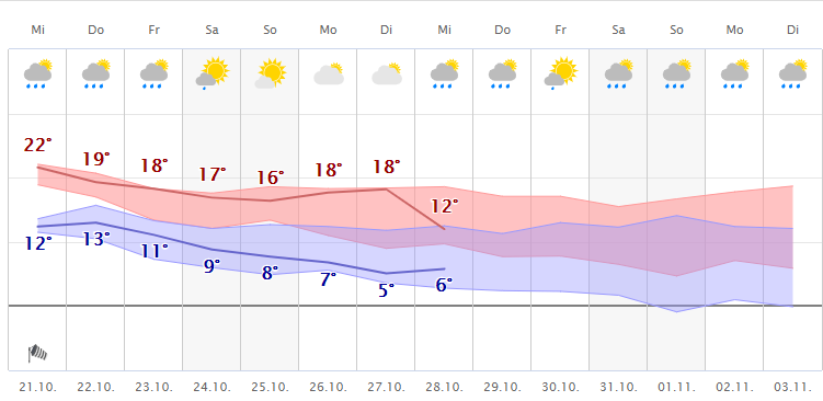Wetter Köln 10 Tage