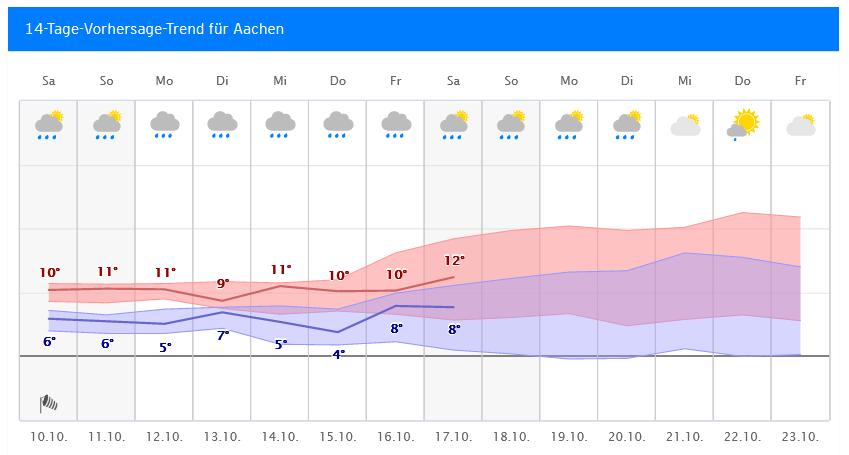 Wetter Aachen 14 Tage Trend
