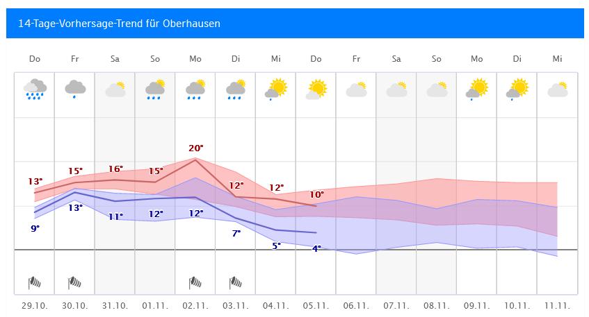 Wetter.Com Oberhausen