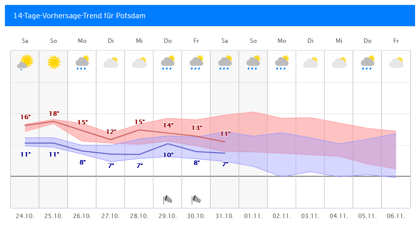 Wetter In Potsdam 14 Tage