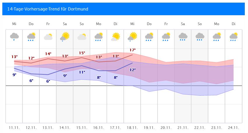 Wetter Dortmund 14 Tage
