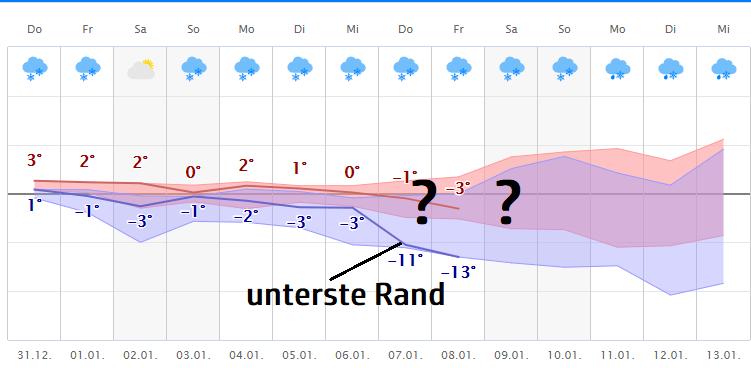 Wetter.Com Fulda