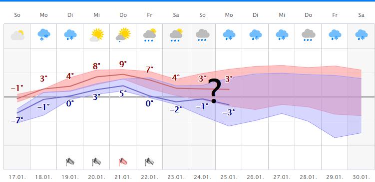Wetter.Com Gelsenkirchen