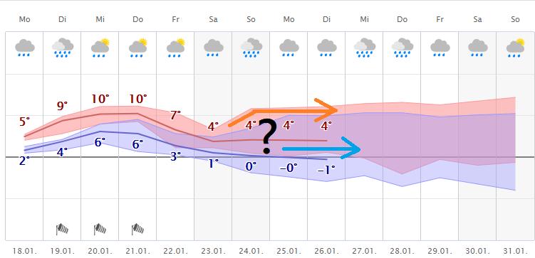 Wetter.Com Duisburg