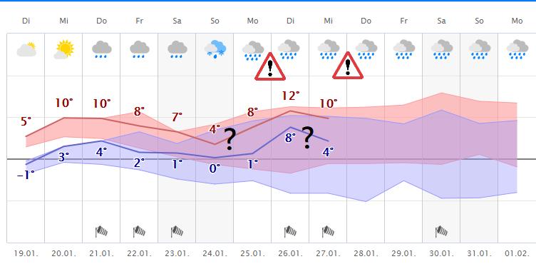 Wettercom Freiburg