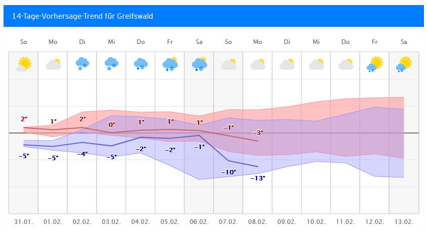 Wetter Com Greifswald
